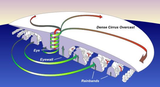 http://commons.wikimedia.org/wiki/File:Hurr_cross.jpg