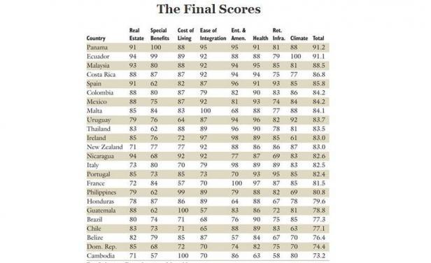 Beste Auswandererländer 2014 Ranking