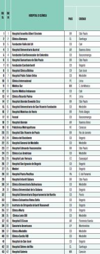 negocios industrias conozca el ranking de los mejores hospitales y clinicas de latina